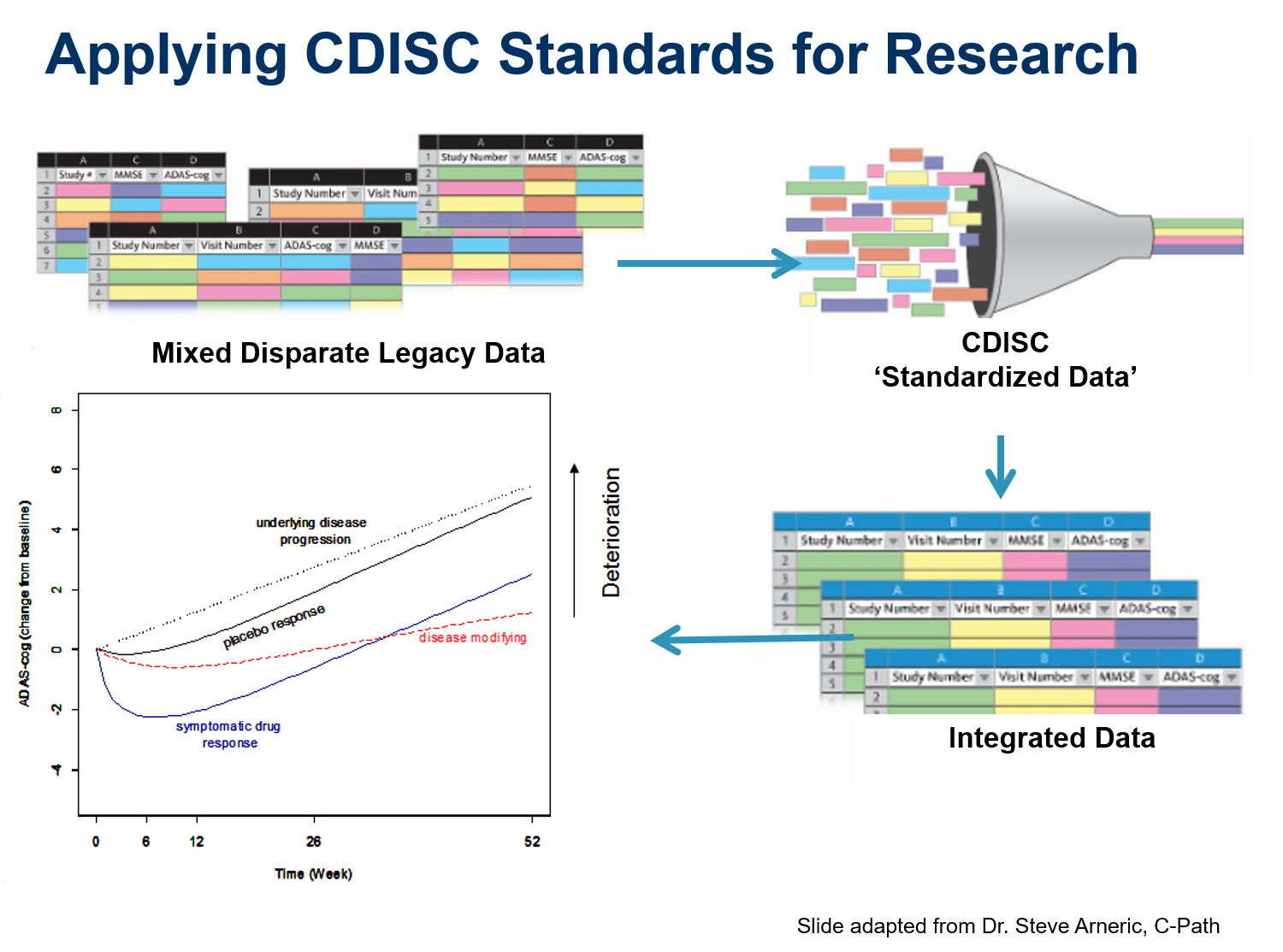 Applying CDISC Standards for Research