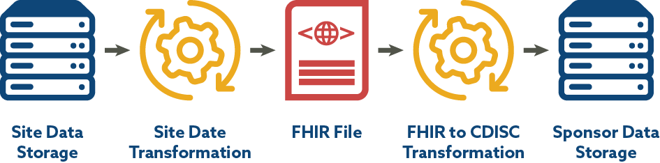 Figure 3: CDISC LAB to FHIR Flow